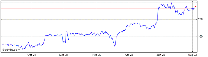 1 Year Firstgroup Share Price Chart