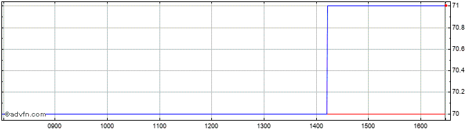 Intraday Finsbury Food Share Price Chart for 25/2/2020