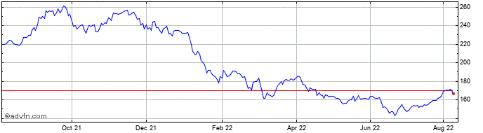 1 Year Fidelity Japan Share Price Chart