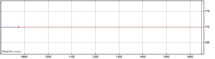 Intraday Filta Share Price Chart for 10/4/2021