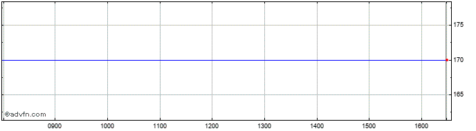 Intraday Filta Share Price Chart for 22/1/2021