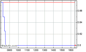 Intraday Falanx Chart