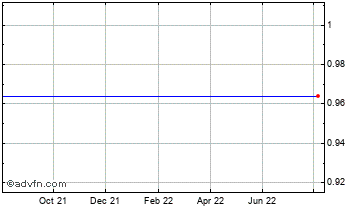1 Year Flybe Chart