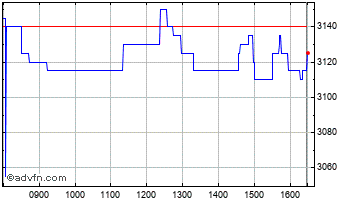 Intraday 4imprint Chart