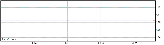 1 Month Fox Marble Share Price Chart
