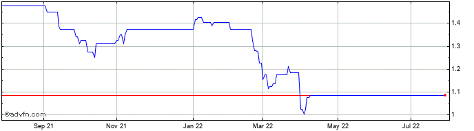1 Year Fox Marble Share Price Chart