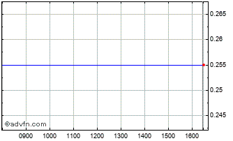 Intraday F&C Priv. Res Chart