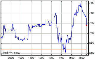 Intraday Fresnillo Chart
