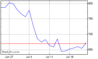 1 Month Fresnillo Chart
