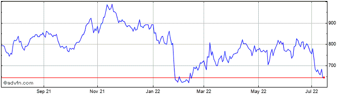 1 Year Fresnillo Share Price Chart