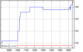 Intraday Foresight Solar Chart