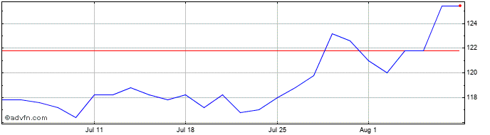 1 Month Foresight Solar Share Price Chart