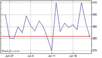 1 Month Focus Sol.Grp Chart
