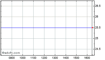 Intraday Frontier Smt Chart