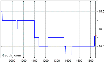 Intraday Filtronic Chart