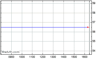 Intraday Foresight 3 Vct Chart