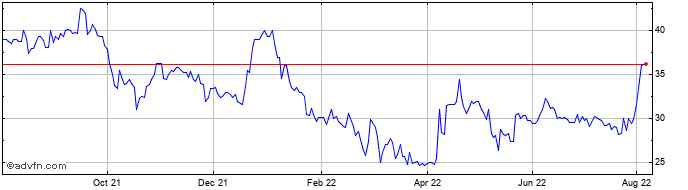 1 Year Futura Medical Share Price Chart