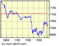 London Stock Exchange Market News