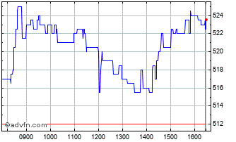 Intraday Gb Chart