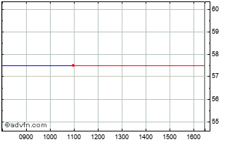 Intraday Getbusy Chart