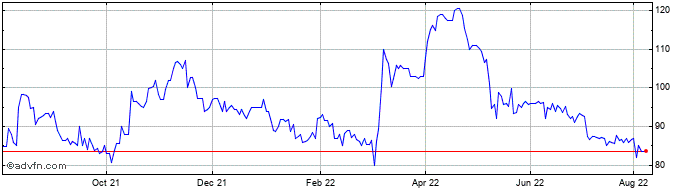 1 Year Griffin Mining Share Price Chart
