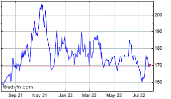 1 Year Galliford Try Chart