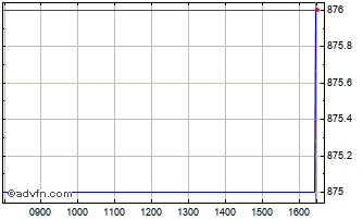 Intraday Gresham House Chart