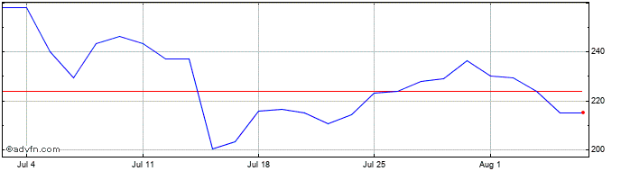 1 Month Gulf Keystone Share Price Chart