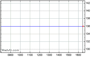 Intraday Gli Finance Zdp Chart