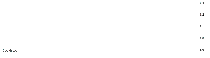 Intraday Gabelli Merger Plus+ Share Price Chart for 06/3/2021