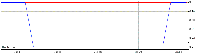 1 Month Gabelli Merger Plus+ Share Price Chart