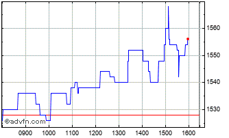 Intraday Go-ahead Chart