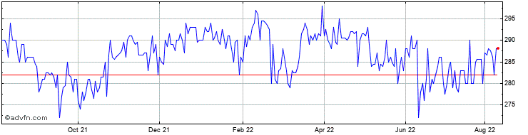 1 Year Gotech Group Share Price Chart
