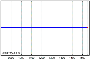 Intraday Great Portland Estates Chart