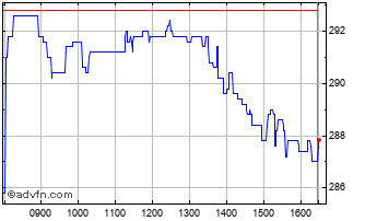 Intraday Grainger Chart