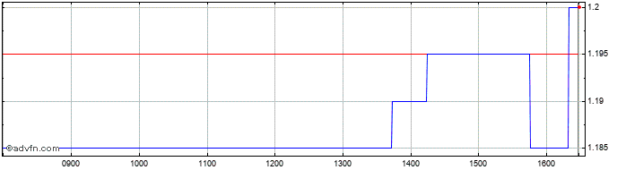 Intraday GREENCOAT  Share Price Chart for 22/4/2019