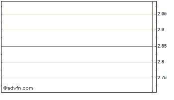 Intraday Gsh Chart