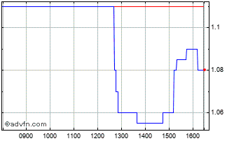 Intraday Gstechnologies Chart