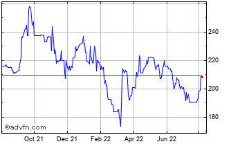 1 Year Gateley (holdings) Chart