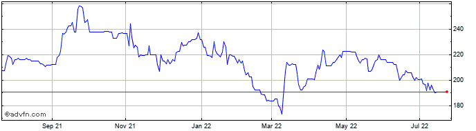 1 Year Gateley Hldgs Share Price Chart