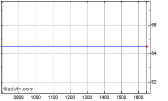 Intraday Gusbourne Chart