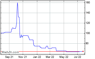 1 Year Gusbourne Chart