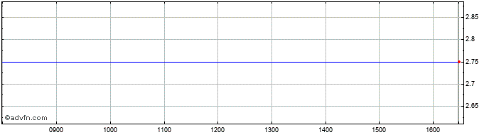 Intraday Guscio Share Price Chart for 20/7/2019
