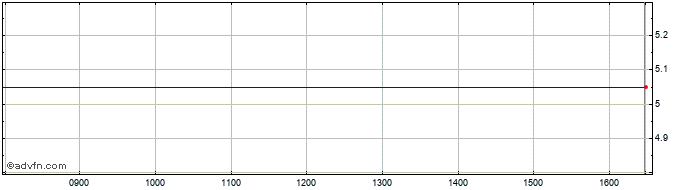Intraday Gresham House Renewable ... Share Price Chart for 03/6/2020