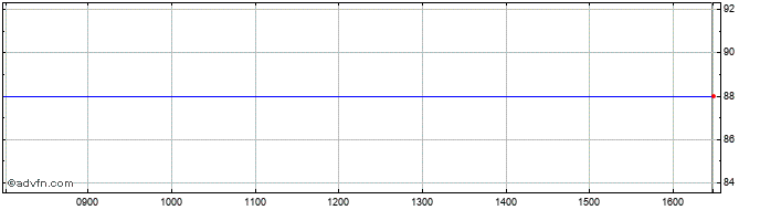 Intraday Gresham House Renewable ... Share Price Chart for 29/1/2020
