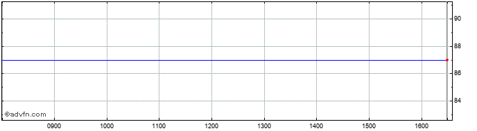 Intraday Gresham House Renewable ... Share Price Chart for 26/9/2020