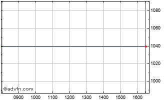 Intraday GVC  Chart