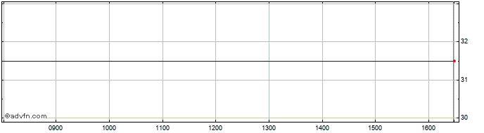 Intraday Gyg Share Price Chart for 30/11/2020