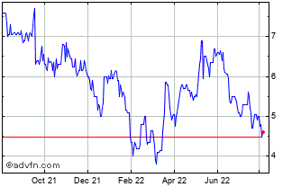 1 Year Haydale Graphene Industr... Chart