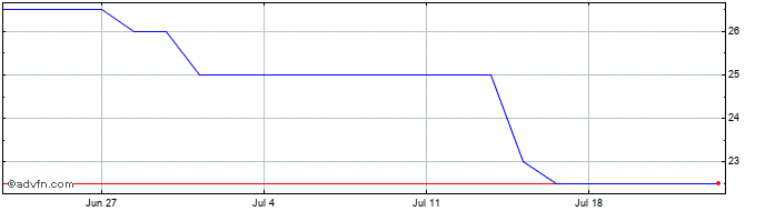 1 Month Hardide Share Price Chart